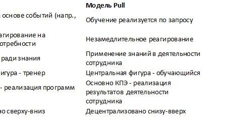 Модель обучения «Pull», самообучающаяся организация (Learning organisation) и управление знаниями -