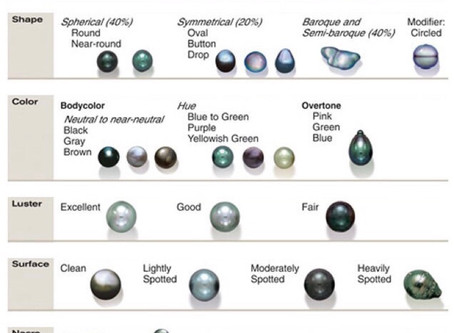 5 Elements of Pearl Quality