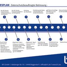 2-Jahresplan Datenschutzbeauftragter
