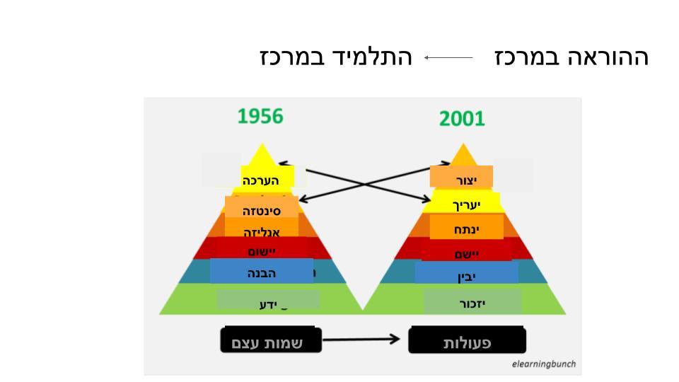 מקור: https://playxlpro.com/application-of-blooms-taxonomy-in-e-learning/