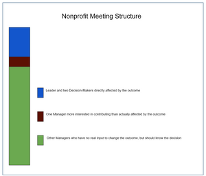 Bremer Strategies: Nonprofit Consulting