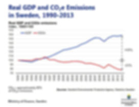 Real gdp and co2.jpg
