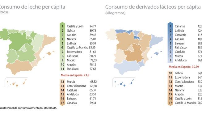 Consumo de lácteos en España