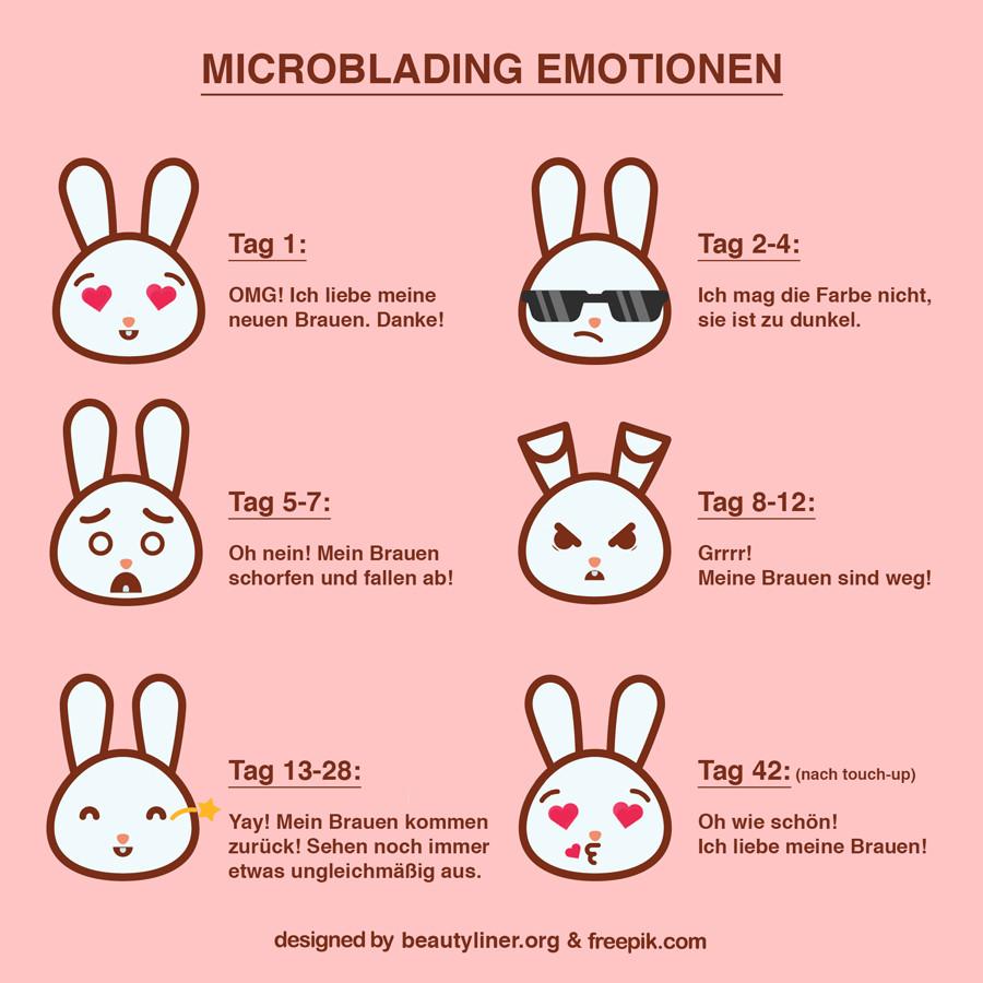 Microblading Emotionen Emoji nach Behandlung - Phasen welche Sie nach Erfahrung durchlaufen werden