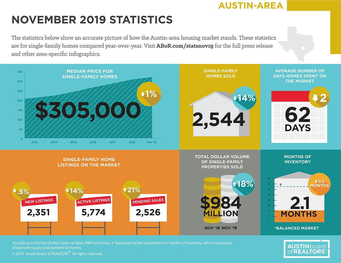InfographicAustinArea.jpeg