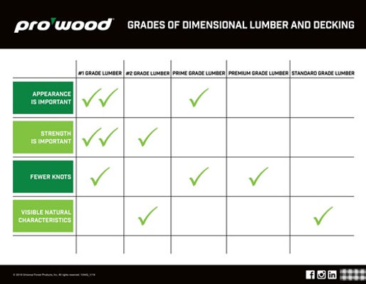 ProWood_LumberGradesComparison.jpg