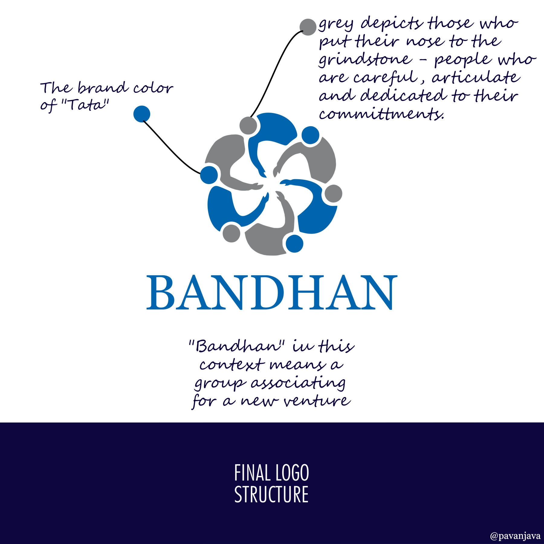 Tata Bandhan Logo Explained