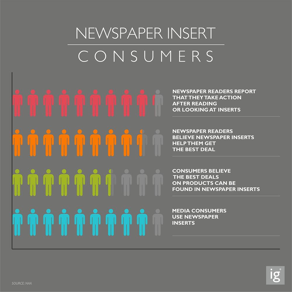 Newspaper Insert Consumers Behaviours Patterns