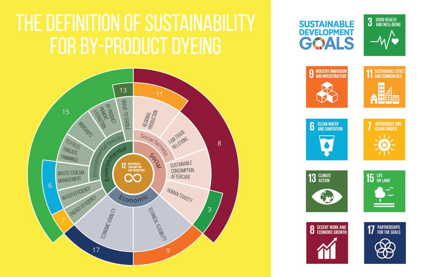Sustainability within by-product dyeing