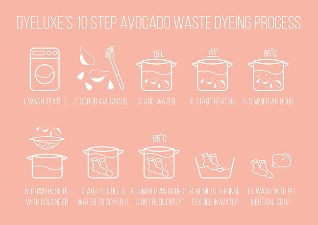 10 step avocado dye.jpg
