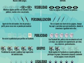 Infografía perfiles VS páginas en Facebook