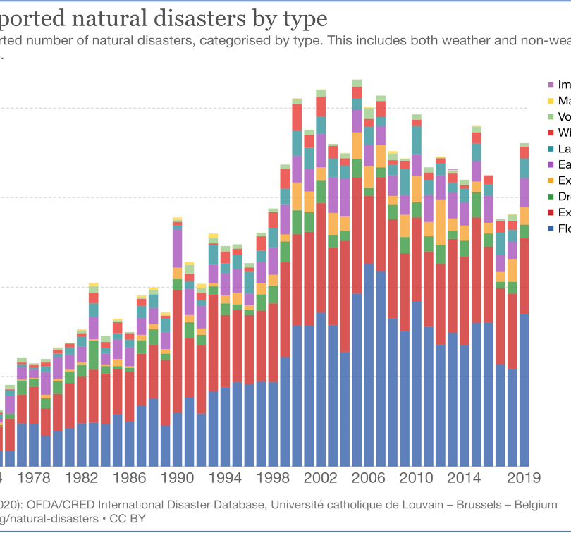 Natural Disasters in 2020: Are disasters occurring more frequently?
