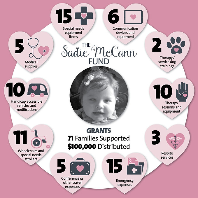 Sadie McCann Fund InfoGraphic w color_up