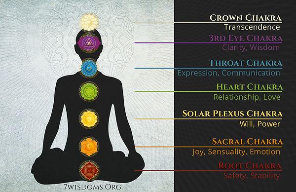 chakra-meanings.jpg