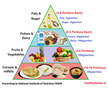 Food-Pyramid-Veg-India.jpg