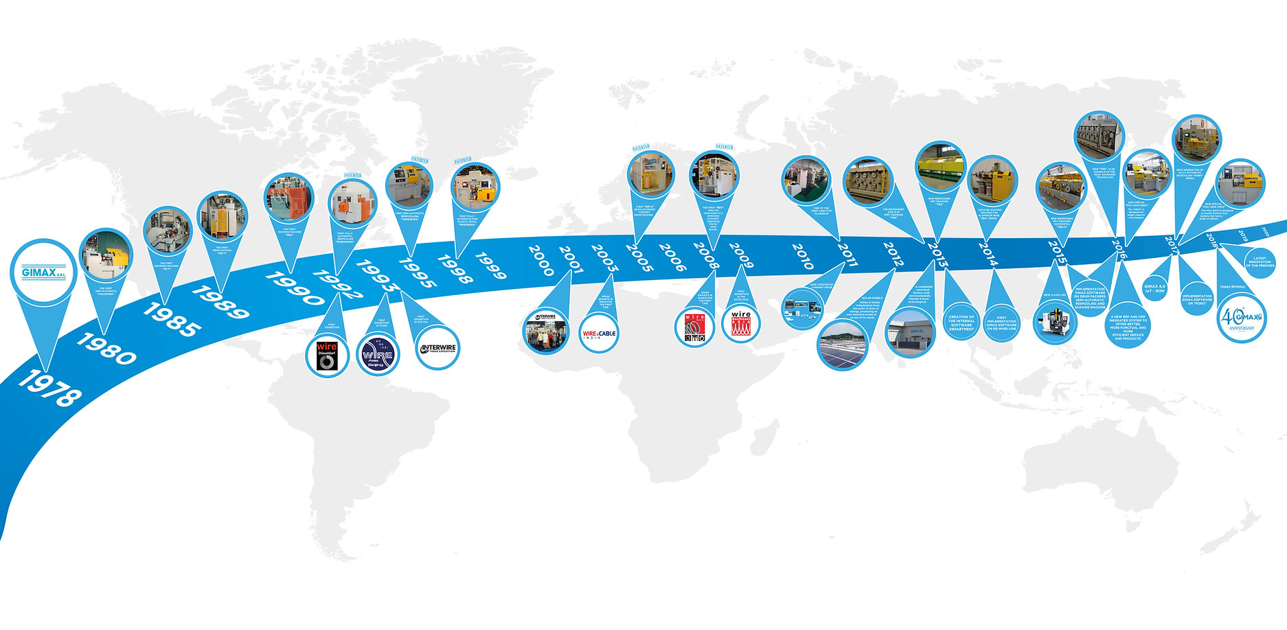 Time line Gima