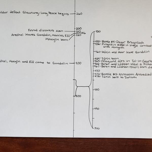 Day 47 Timeline
