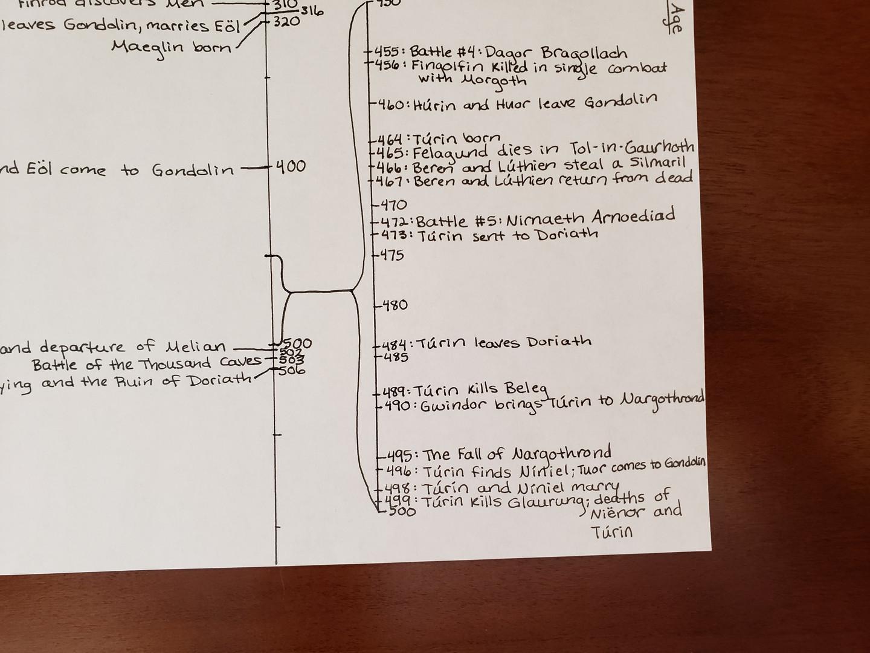 Day 98 Timeline