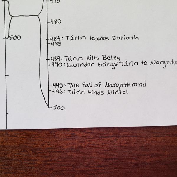 Day 74 Timeline