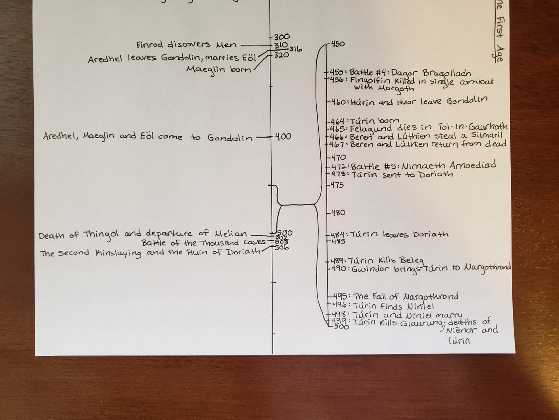 Day 91 Timeline