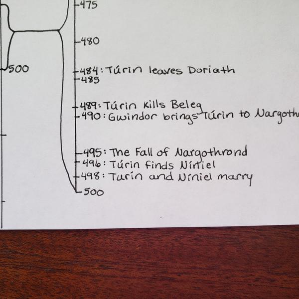 Day 75 Timeline
