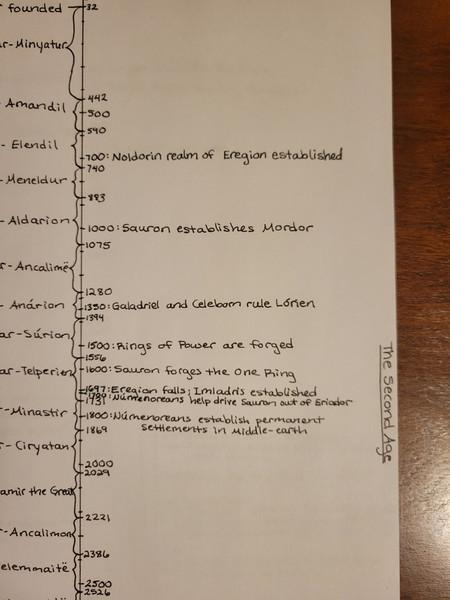 Day 119 Timeline