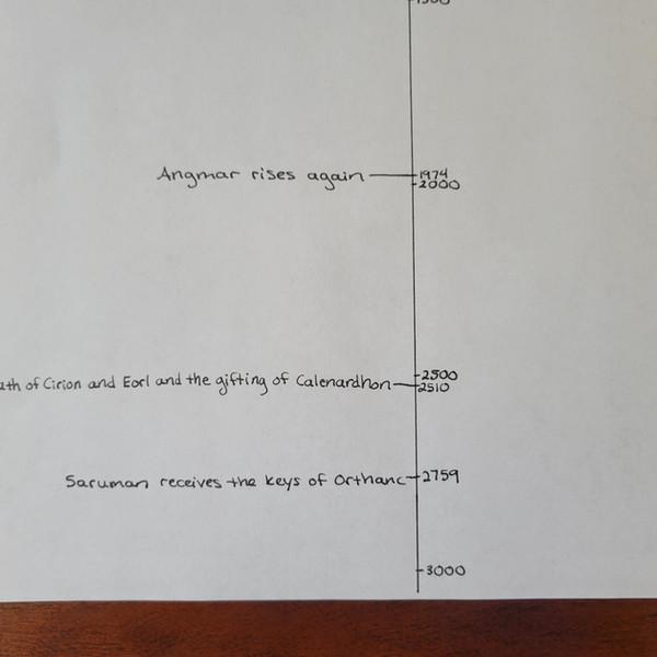 Day 129 Timeline