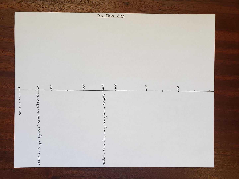 Timeline Day 20
