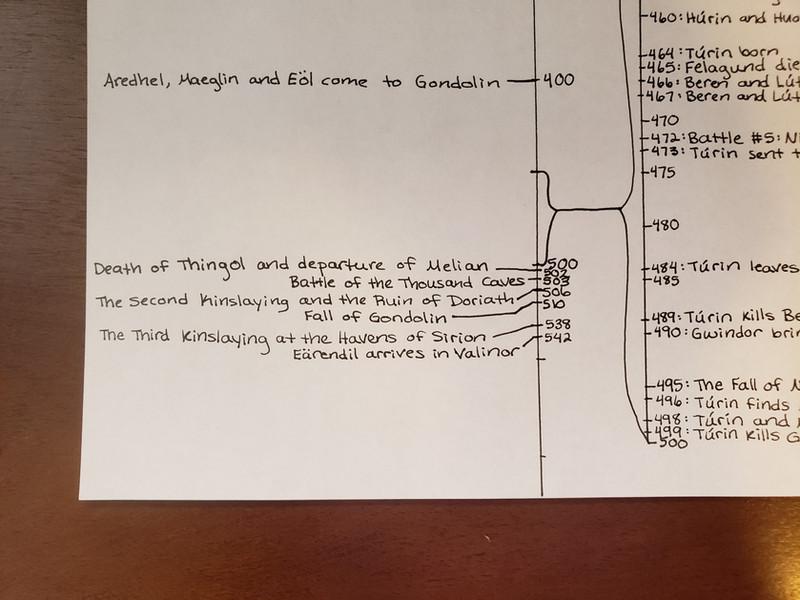 Day 101 Timeline