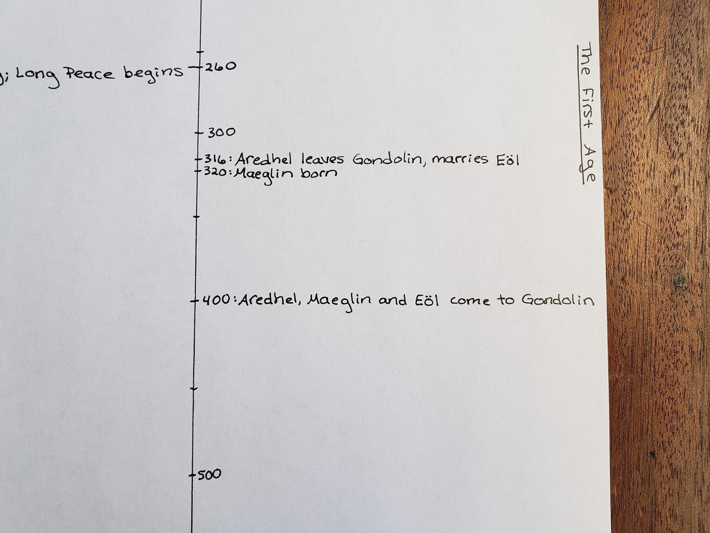 Timeline Day 25