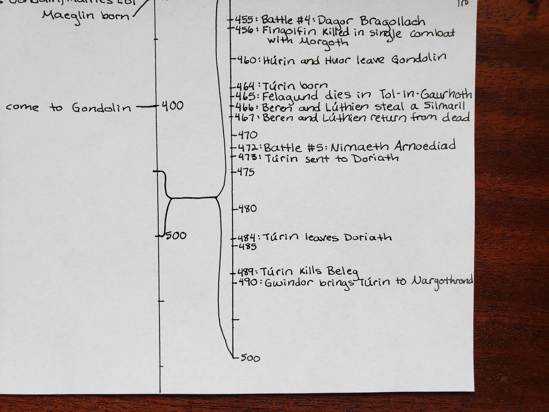 Timeline Day 63