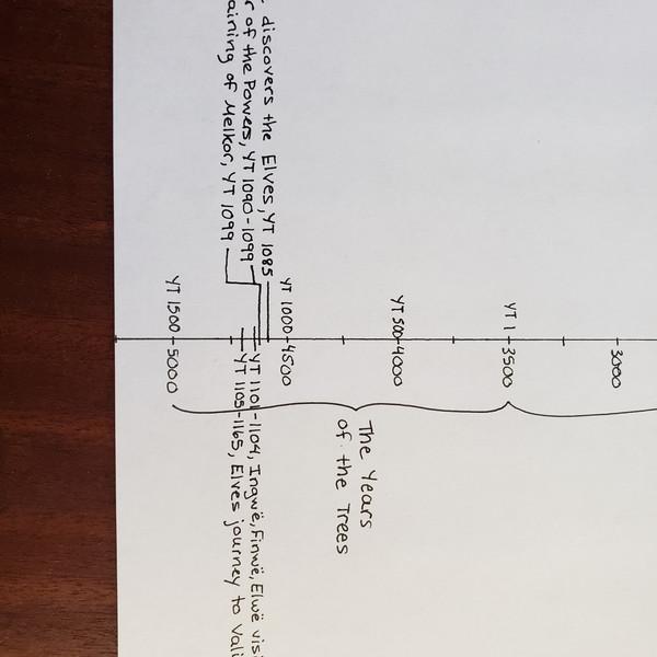 Day 8 Timeline