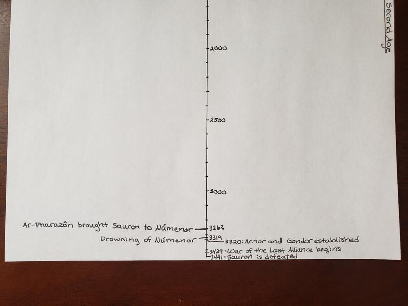 Day 104 Timeline