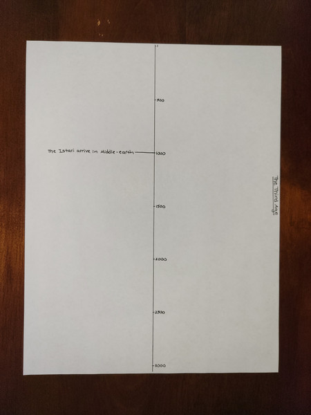 Day 122 Timeline