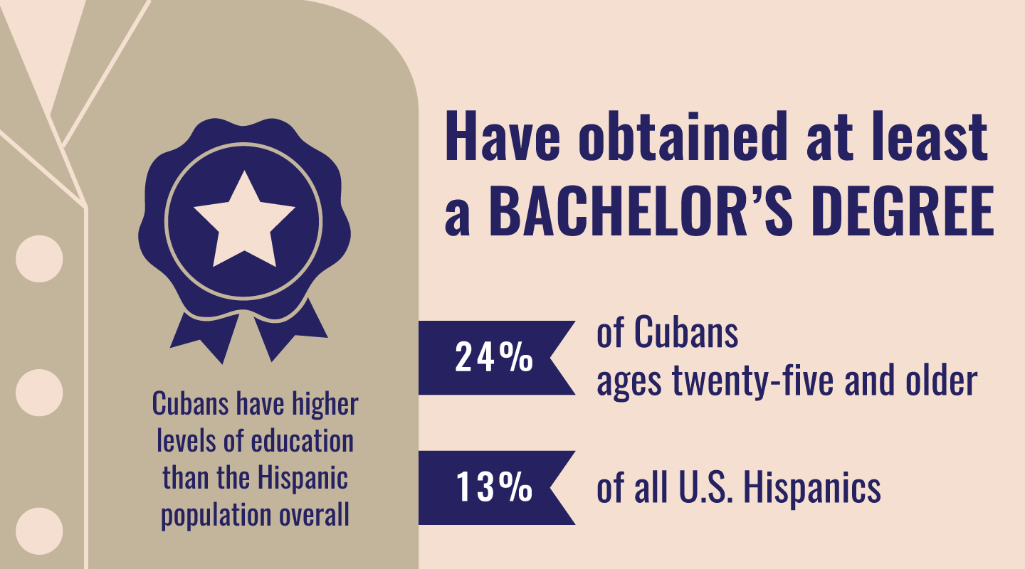 Cubans have higher levels of education than the Hispanic population overall.  24% of Cubans ages 25 and older have obtained a Bachelor's Degree.