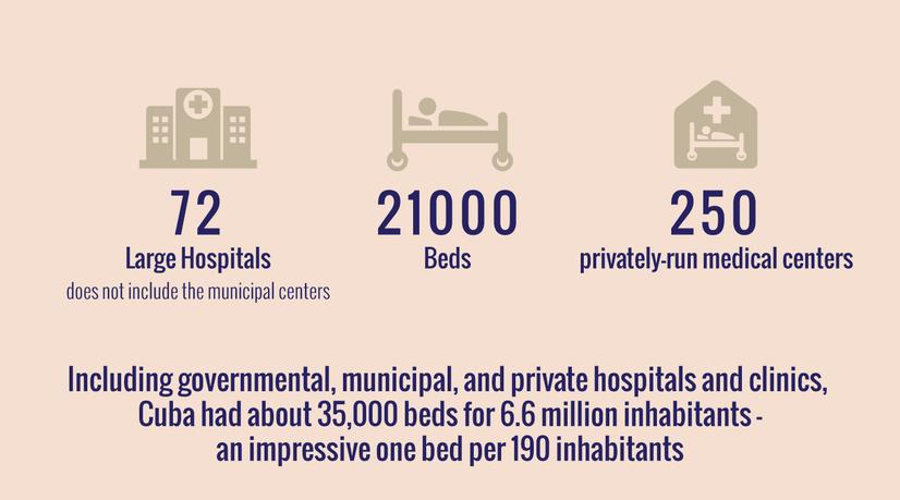 cuban american facts-hospitals.png
