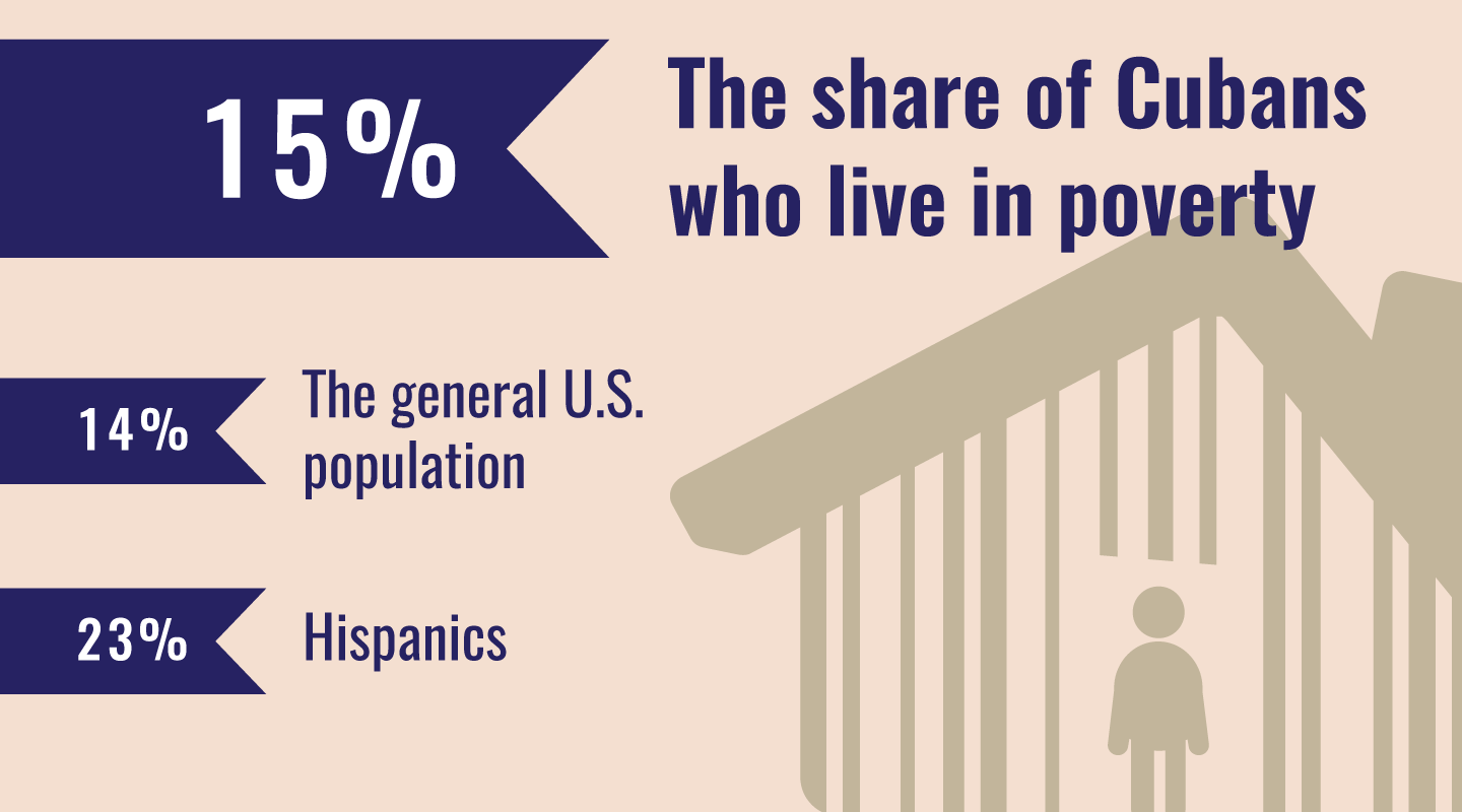 The share of Cubans who live in poverty.