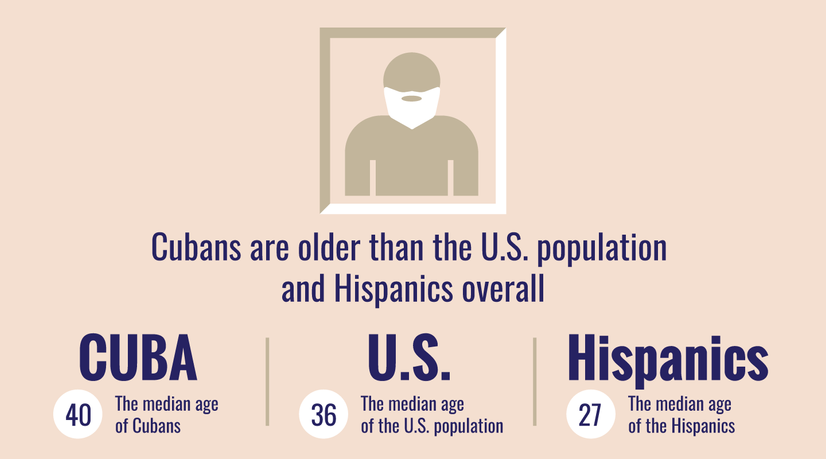 cuban american age1.png