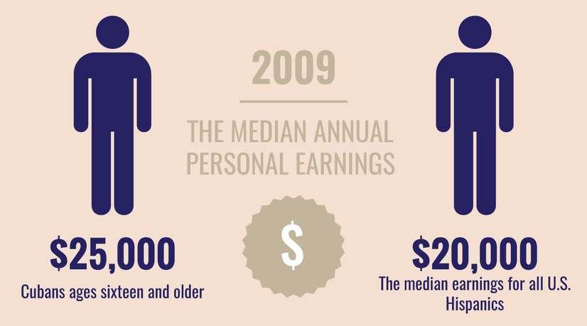 In 2009 the media annual personal earnings of Cubans ages 16 and older was $25,000.  The median earnings for all U.S. Hispanics was $20,000.