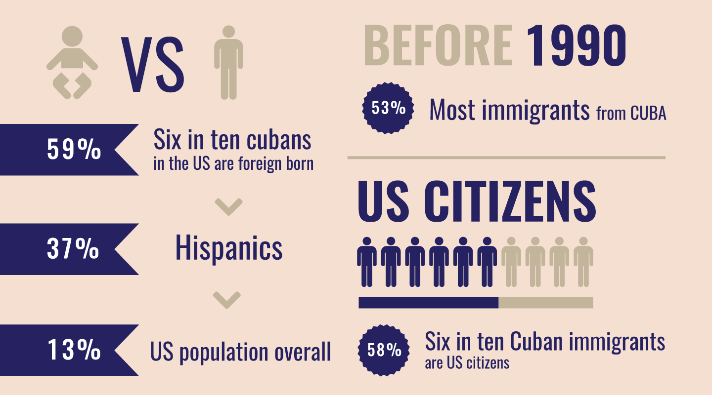 Before 1990, 6 in 10 Cuban immigrants are U.S. Citizens.