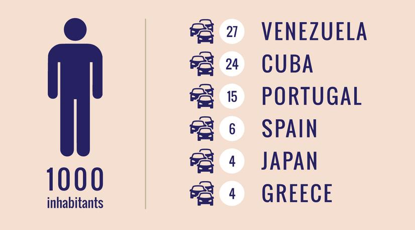 cuban american facts-car-per-1000.png
