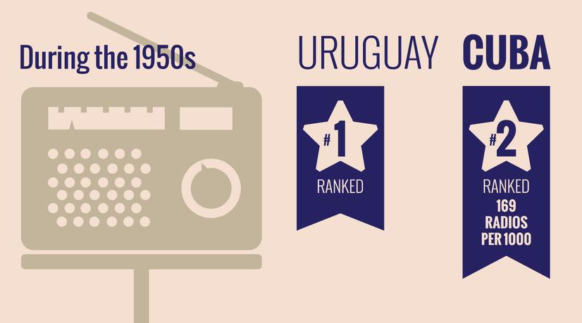 cuban american facts-radios.png