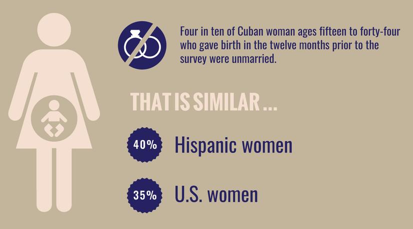 cuban american fertility.png