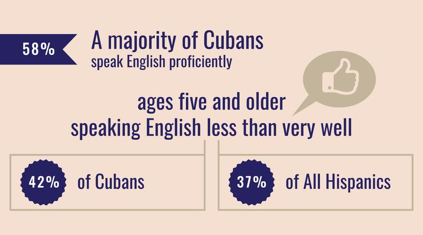 58% of Cubans Speak English proficiently.