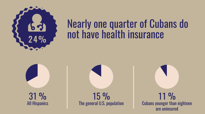 cuban american health-insurance.png