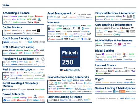The Fintech 250: The Top Fintech Companies Of 2020
