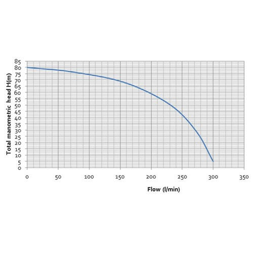 Vulcan Pump Curve
