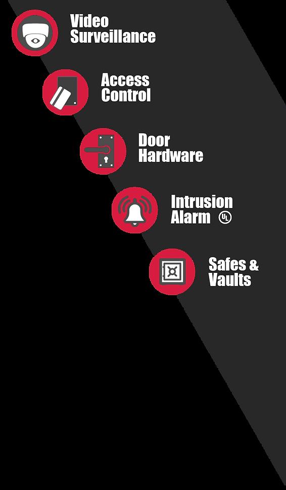 5 Pillars of Service 5.png