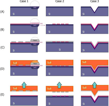 Surface modification with self-assembled monolayers for nanoscale replication of photoplastic MEMS