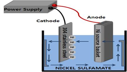 Electroforming을 이용한 Metal Base Micro-Structure 제작
